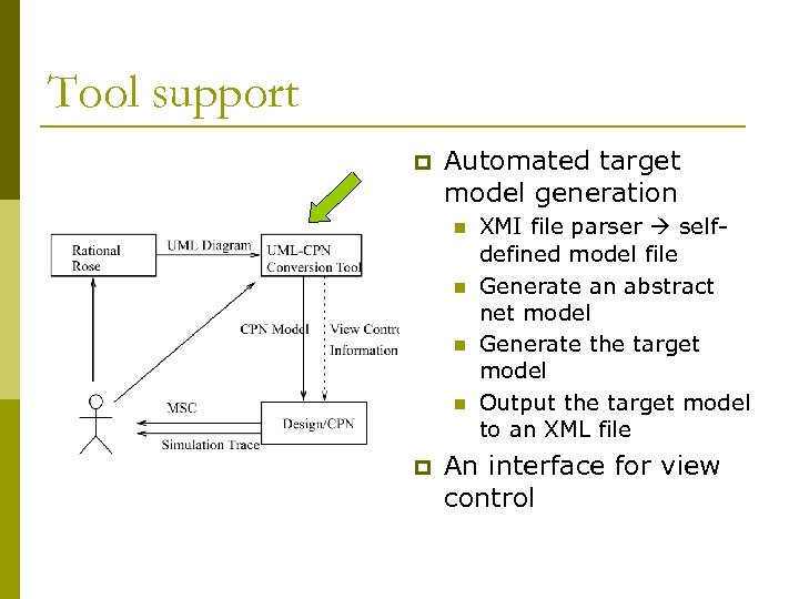 Tool support p Automated target model generation n n p XMI file parser selfdefined