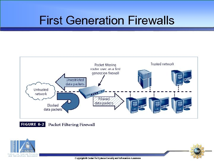 First Generation Firewalls Copyright © Center for Systems Security and Information Assurance