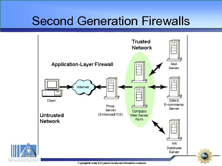 Second Generation Firewalls Copyright © Center for Systems Security and Information Assurance