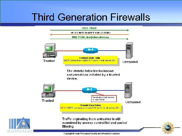Third Generation Firewalls Copyright © Center for Systems Security and Information Assurance