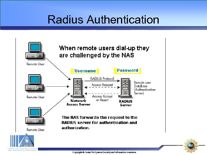 Radius Authentication Copyright © Center for Systems Security and Information Assurance