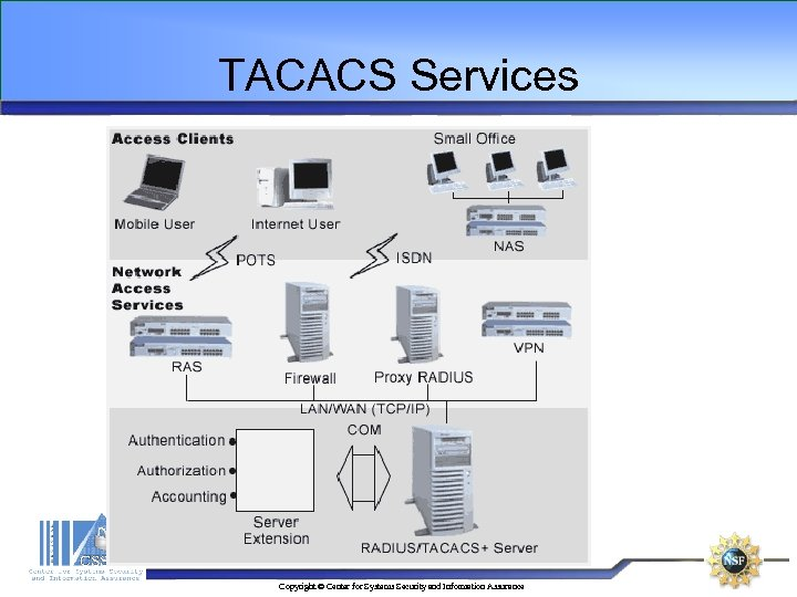 TACACS Services Copyright © Center for Systems Security and Information Assurance