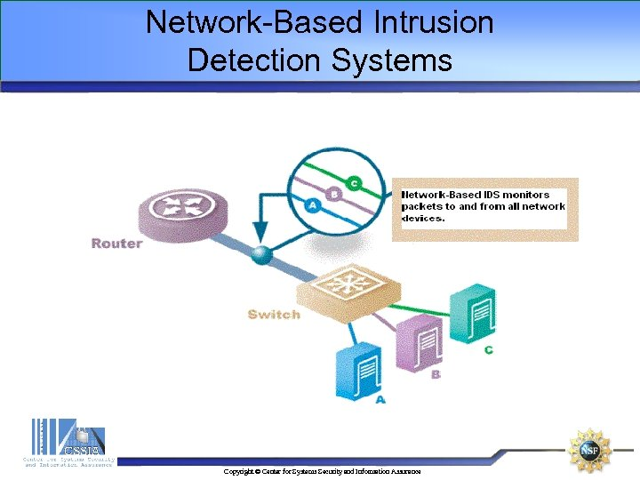 Network-Based Intrusion Detection Systems Copyright © Center for Systems Security and Information Assurance
