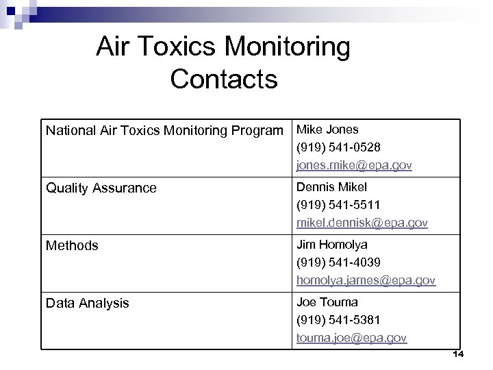 Air Toxics Monitoring Contacts National Air Toxics Monitoring Program Mike Jones (919) 541 -0528