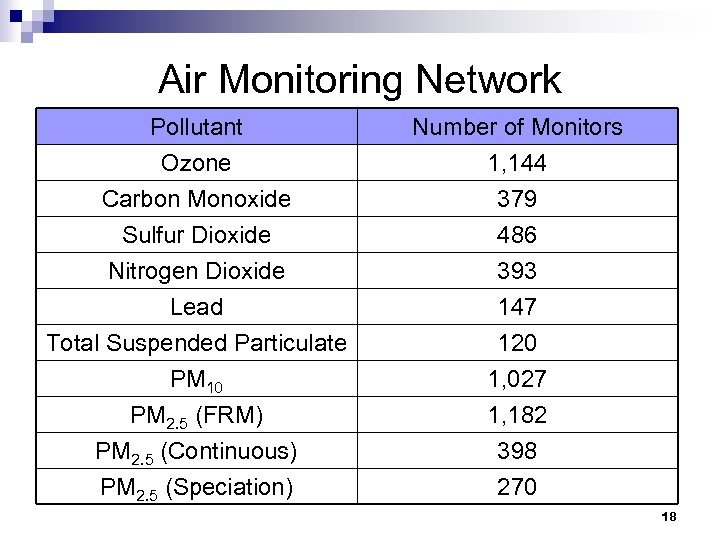 Air Monitoring Network Pollutant Ozone Carbon Monoxide Sulfur Dioxide Number of Monitors 1, 144
