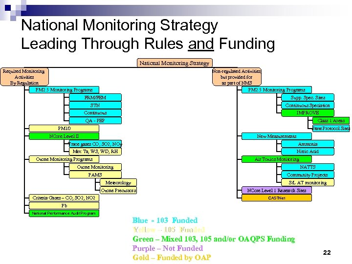 National Monitoring Strategy Leading Through Rules and Funding National Monitoring Strategy Required Monitoring Activities