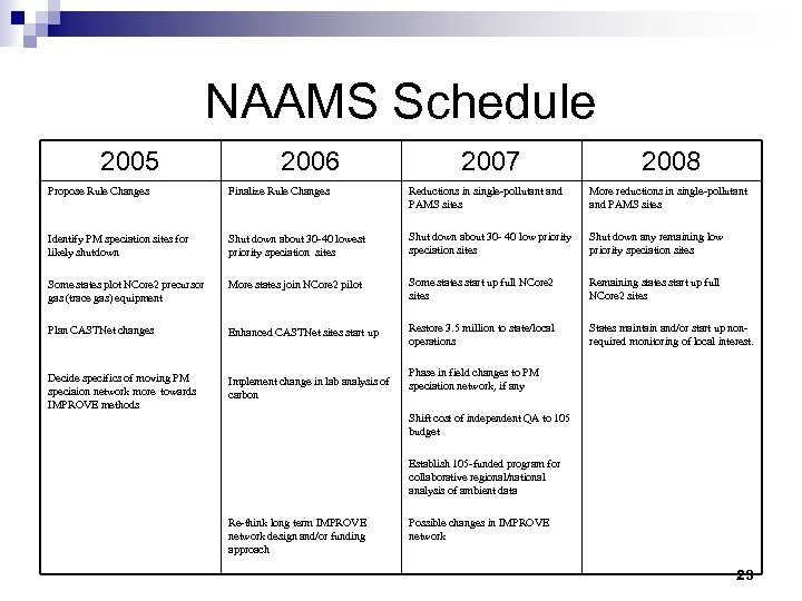 NAAMS Schedule 2005 2006 2007 2008 Propose Rule Changes Finalize Rule Changes Reductions in