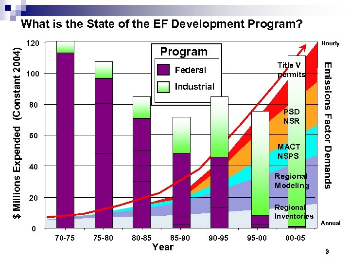 What is the State of the EF Development Program? Hourly Program Title V permits