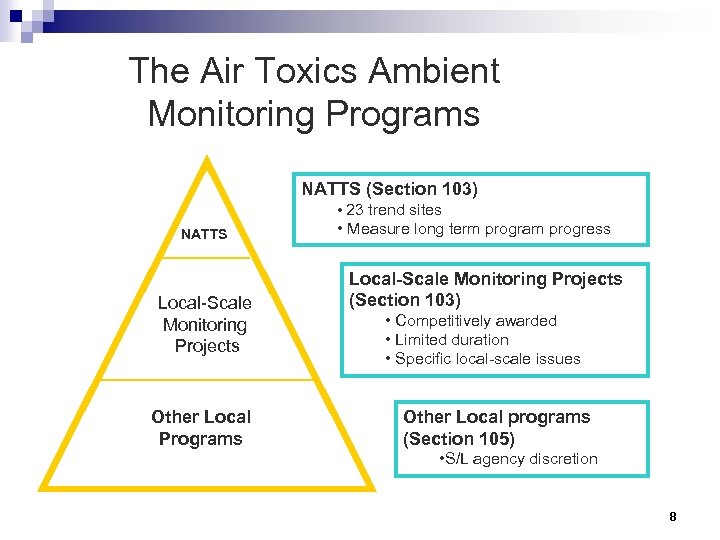 The Air Toxics Ambient Monitoring Programs NATTS (Section 103) • 23 trend sites NATTS