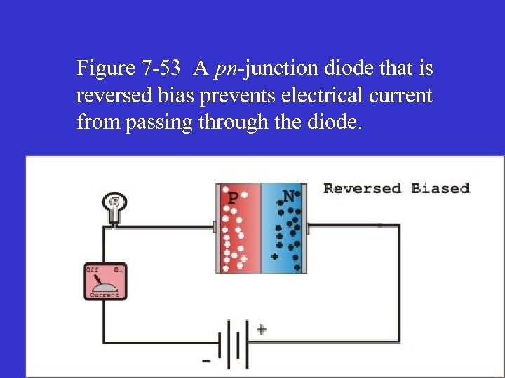 Figure 7 -53 A pn-junction diode that is reversed bias prevents electrical current from