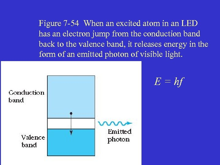 Figure 7 -54 When an excited atom in an LED has an electron jump