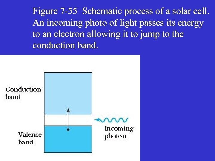 Figure 7 -55 Schematic process of a solar cell. An incoming photo of light