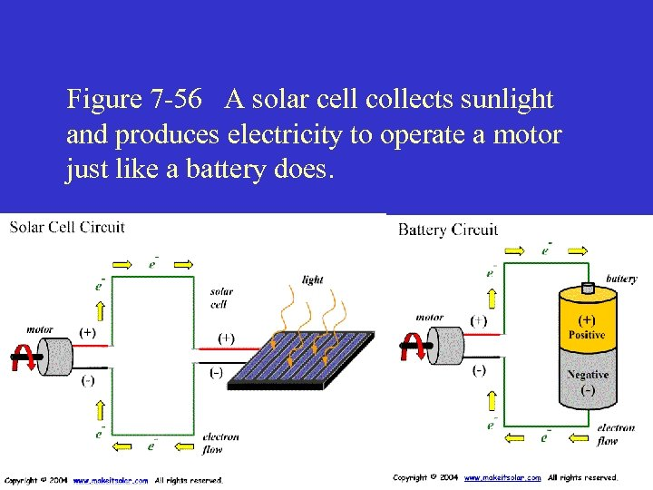 Figure 7 -56 A solar cell collects sunlight and produces electricity to operate a
