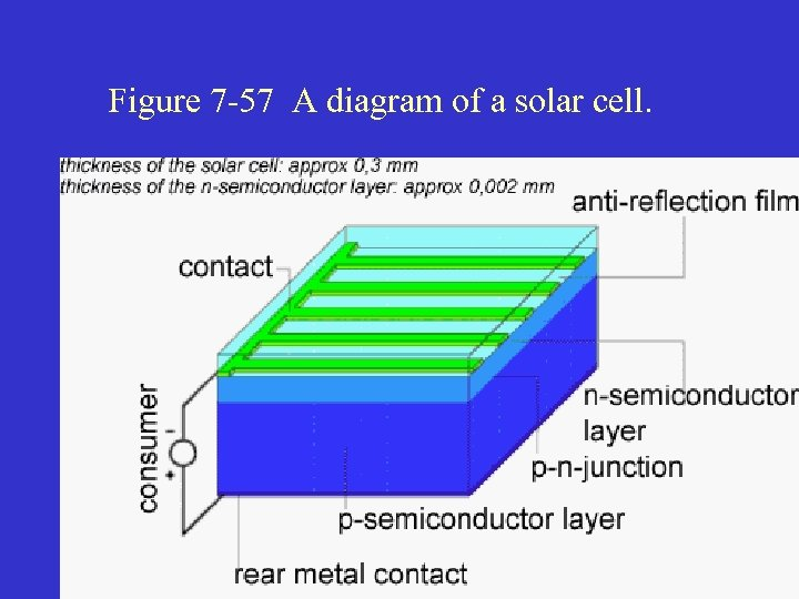 Figure 7 -57 A diagram of a solar cell.
