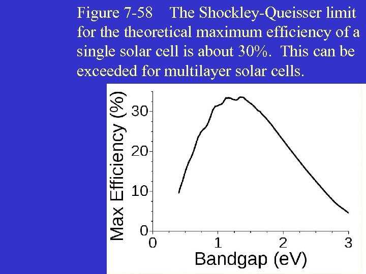 Figure 7 -58 The Shockley-Queisser limit for theoretical maximum efficiency of a single solar