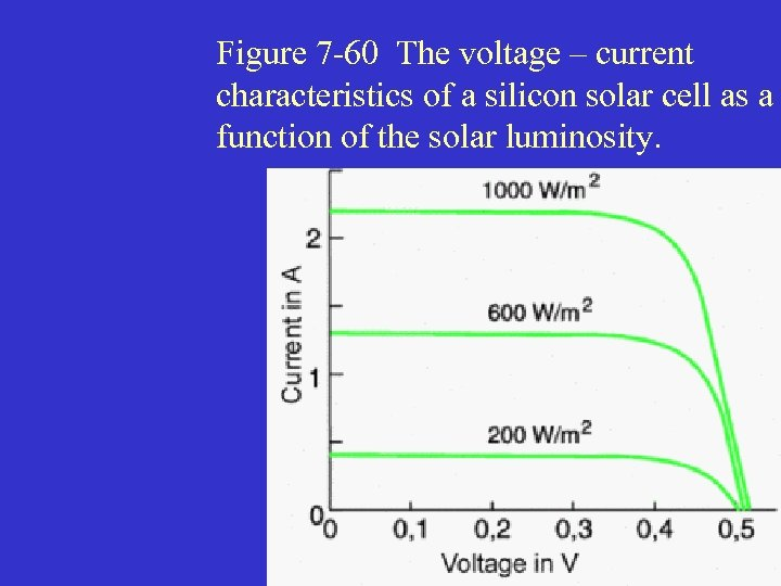 Figure 7 -60 The voltage – current characteristics of a silicon solar cell as