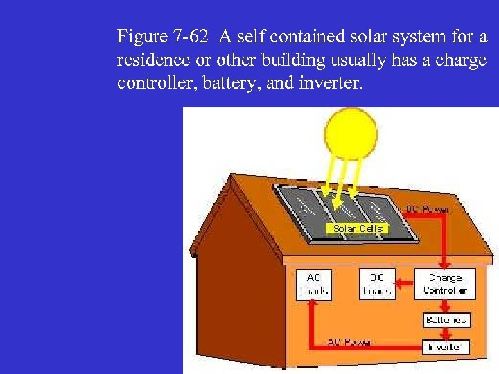 Figure 7 -62 A self contained solar system for a residence or other building