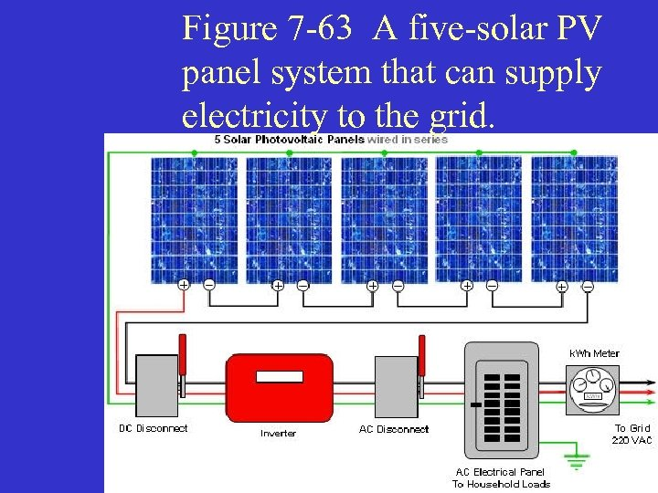 Figure 7 -63 A five-solar PV panel system that can supply electricity to the