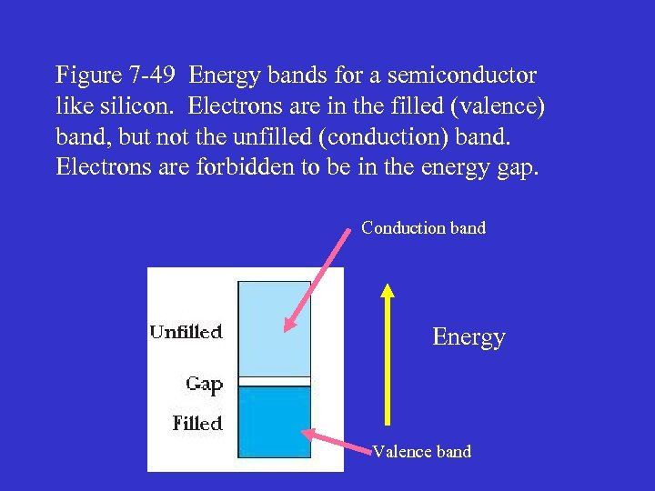 Figure 7 -49 Energy bands for a semiconductor like silicon. Electrons are in the