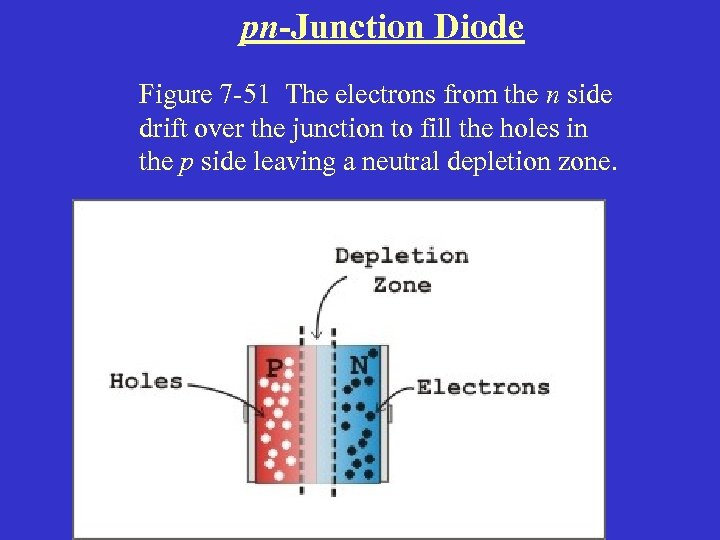 pn-Junction Diode Figure 7 -51 The electrons from the n side drift over the