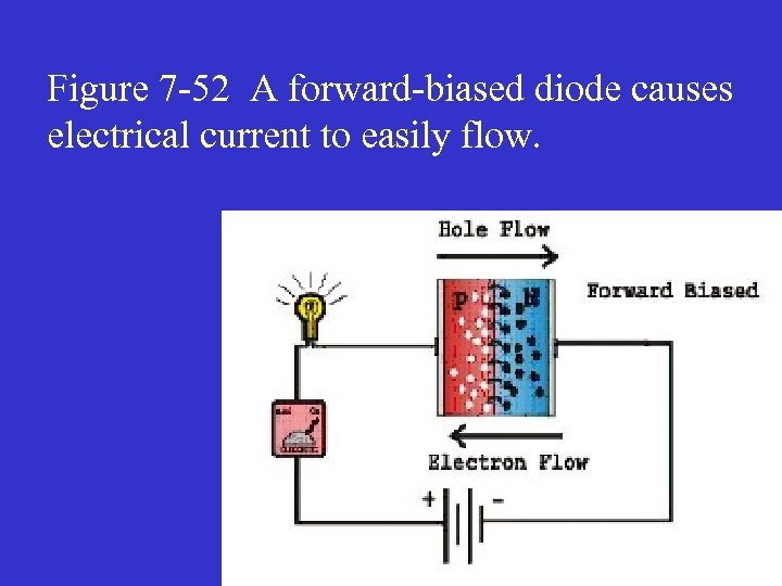 Figure 7 -52 A forward-biased diode causes electrical current to easily flow.