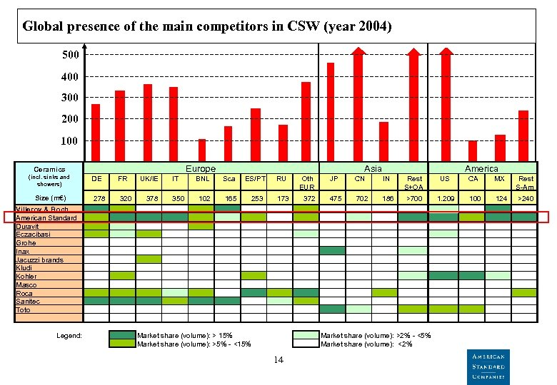 Global presence of the main competitors in CSW (year 2004) 500 400 300 200