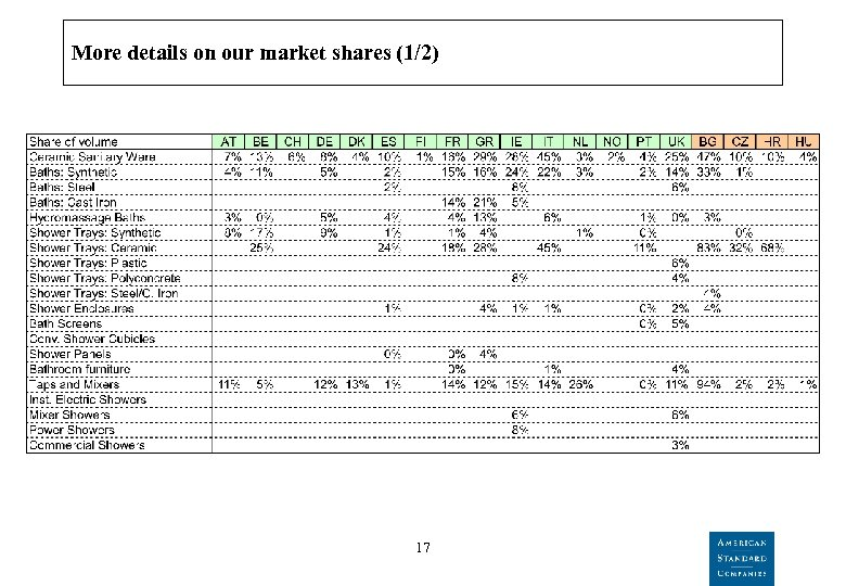 More details on our market shares (1/2) 17
