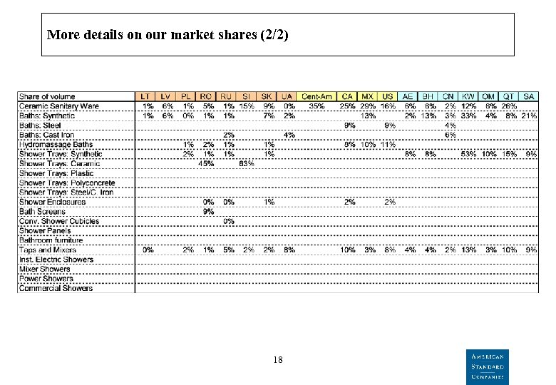 More details on our market shares (2/2) 18