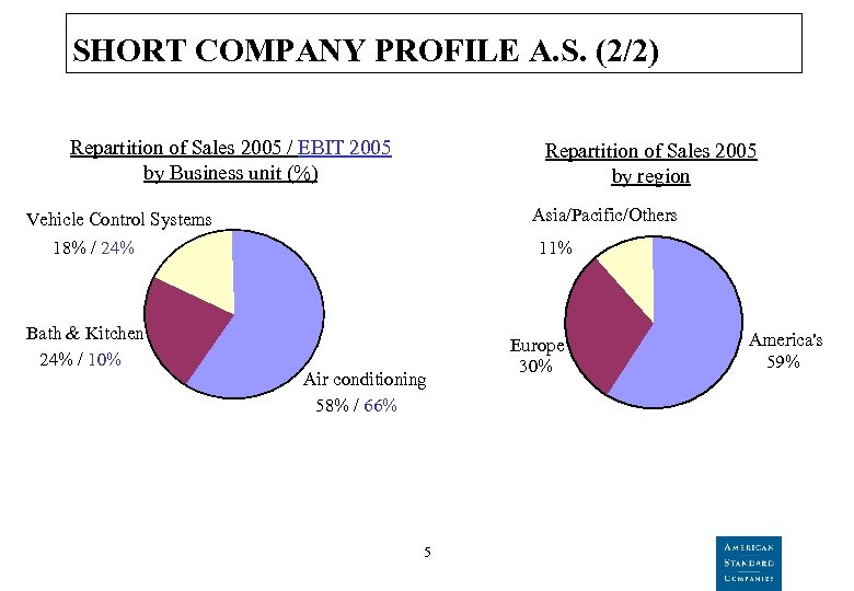 SHORT COMPANY PROFILE A. S. (2/2) Repartition of Sales 2005 / EBIT 2005 by