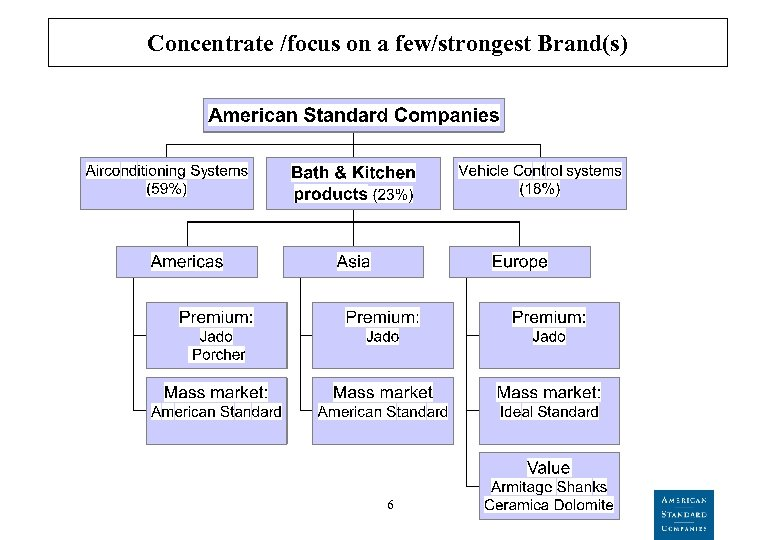 Concentrate /focus on a few/strongest Brand(s) 6