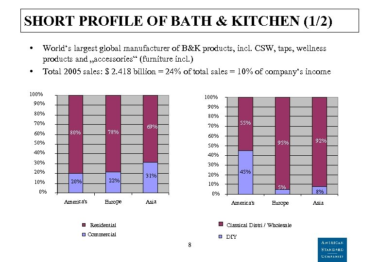 SHORT PROFILE OF BATH & KITCHEN (1/2) • World's largest global manufacturer of B&K