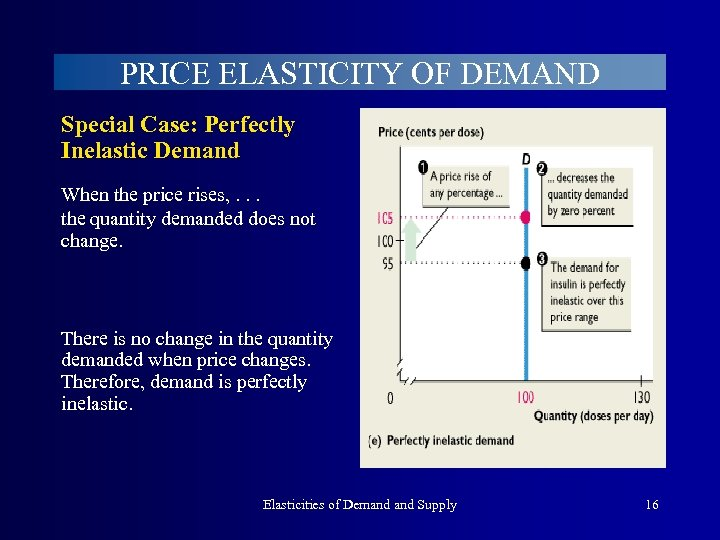 PRICE ELASTICITY OF DEMAND Special Case: Perfectly Inelastic Demand When the price rises, .