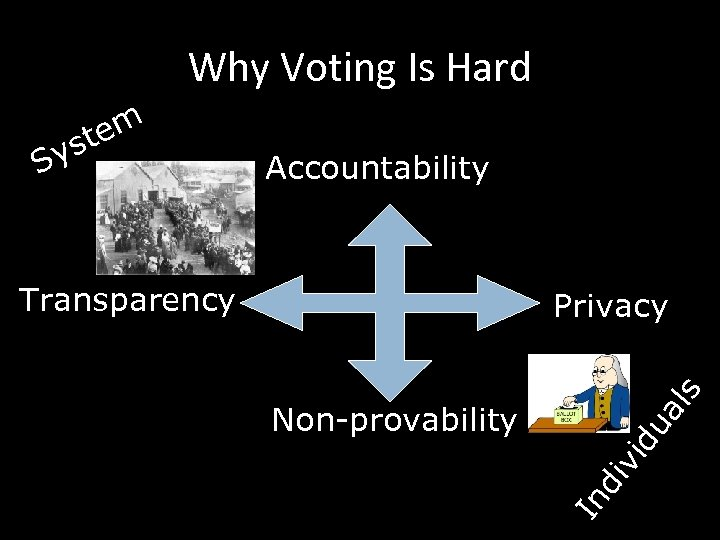 Why Voting Is Hard Accountability Transparency du iv i Non-provability al s Privacy In