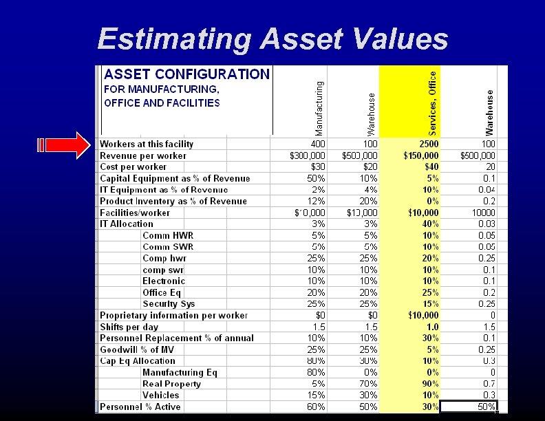 Estimating Asset Values