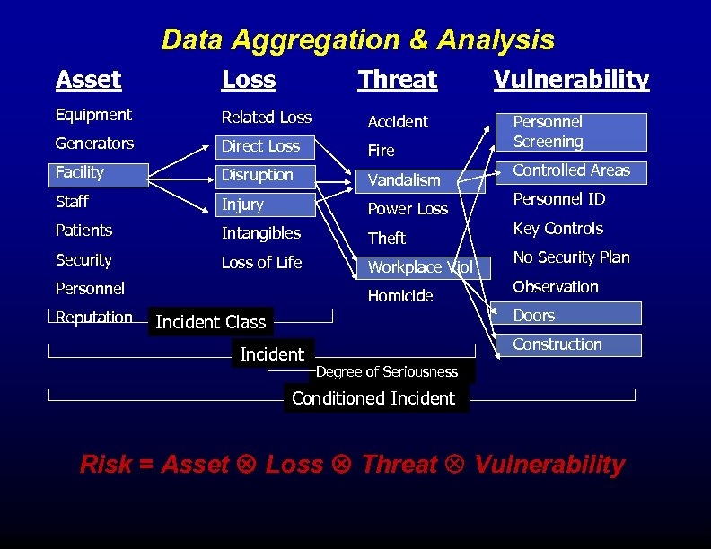 Data Aggregation & Analysis Asset Loss Threat Equipment Related Loss Accident Generators Direct Loss