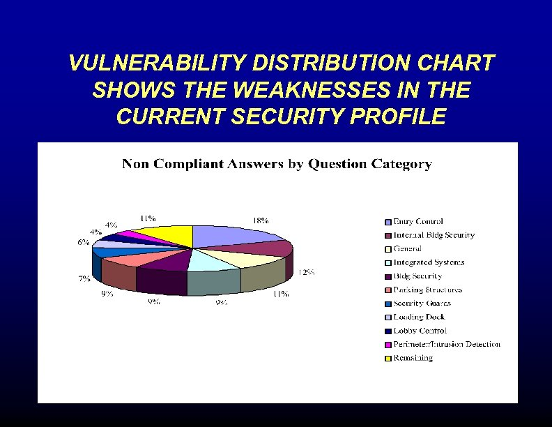 VULNERABILITY DISTRIBUTION CHART SHOWS THE WEAKNESSES IN THE CURRENT SECURITY PROFILE