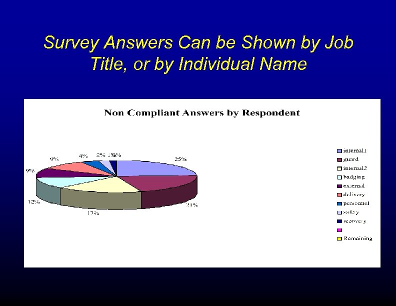 Survey Answers Can be Shown by Job Title, or by Individual Name
