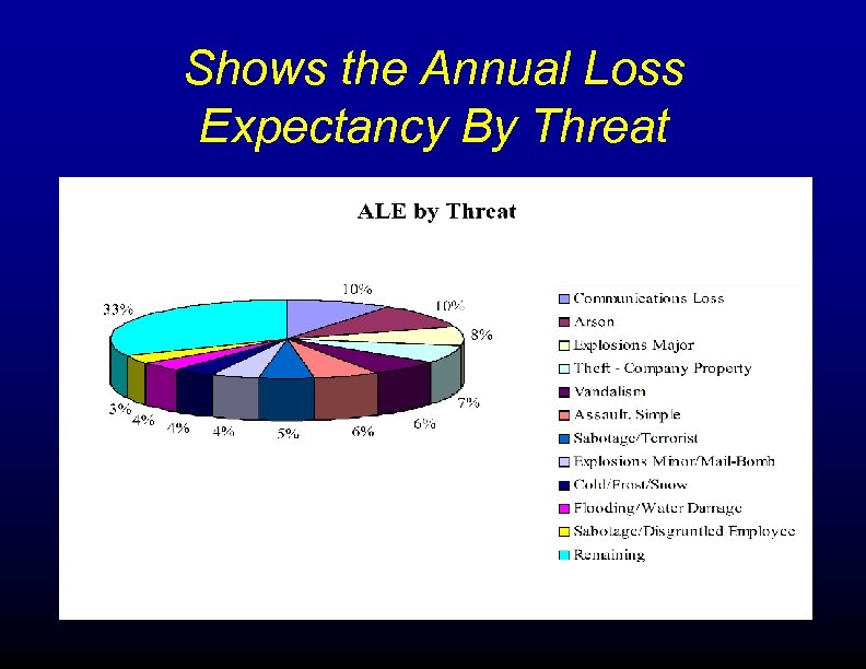 Shows the Annual Loss Expectancy By Threat