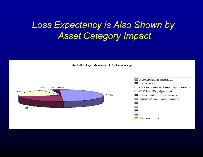 Loss Expectancy is Also Shown by Asset Category Impact