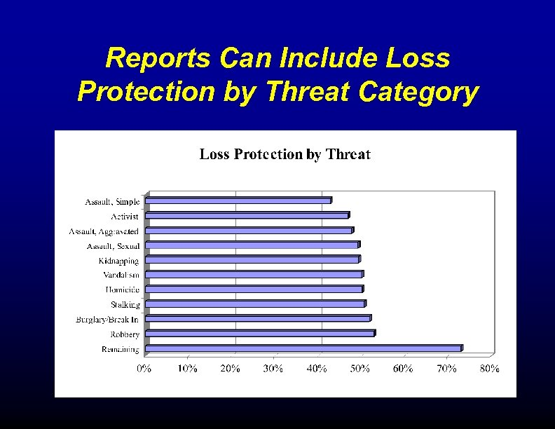 Reports Can Include Loss Protection by Threat Category