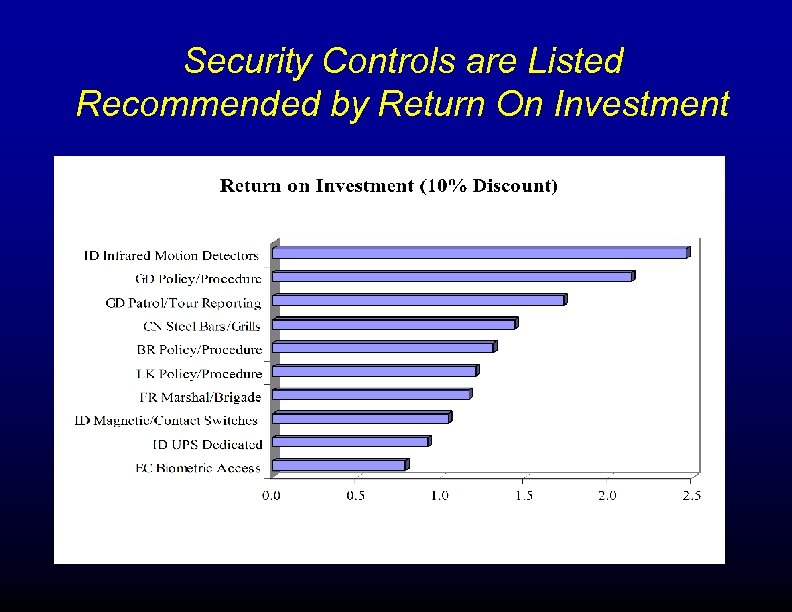 Security Controls are Listed Recommended by Return On Investment