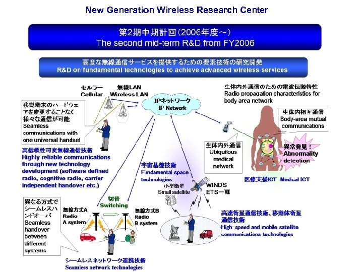 New Generation Wireless Research Center