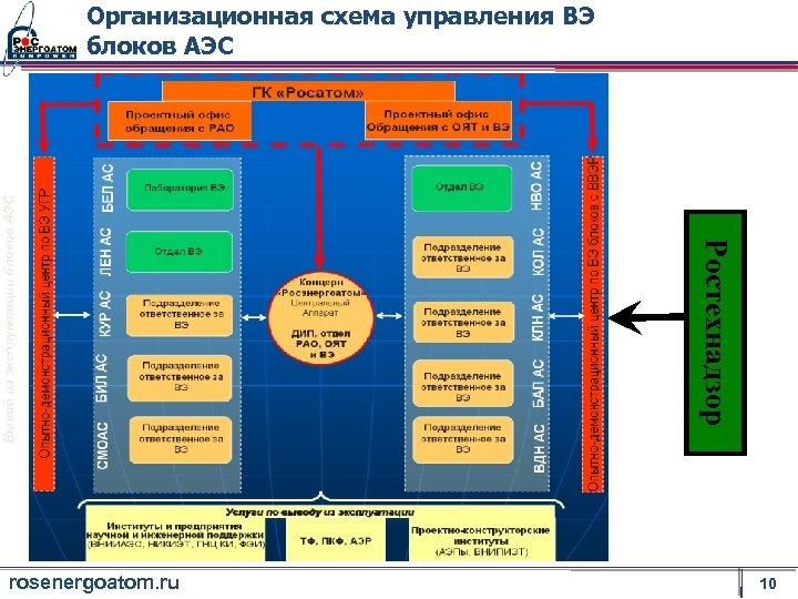 rosenergoatom. ru Ростехнадзор Вывод из эксплуатации блоков АЭС Организационная схема управления ВЭ блоков АЭС