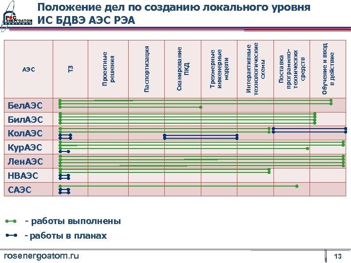 АЭС rosenergoatom. ru Обучение и ввод в действие Поставка программнотехнических средств Интерактивные технологические схемы