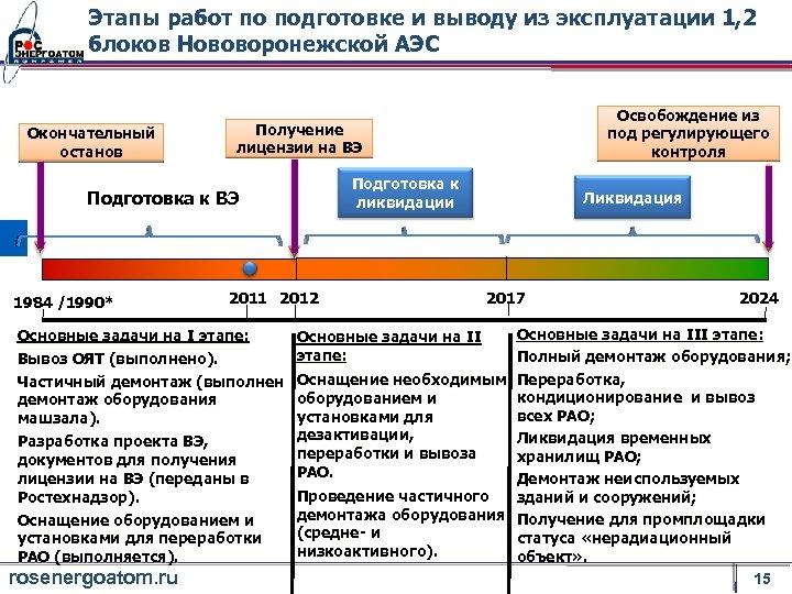 Этапы работ по подготовке и выводу из эксплуатации 1, 2 блоков Нововоронежской АЭС Окончательный
