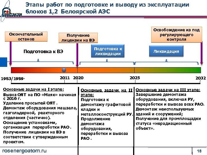 Этапы работ по подготовке и выводу из эксплуатации блоков 1, 2 Белоярской АЭС Окончательный