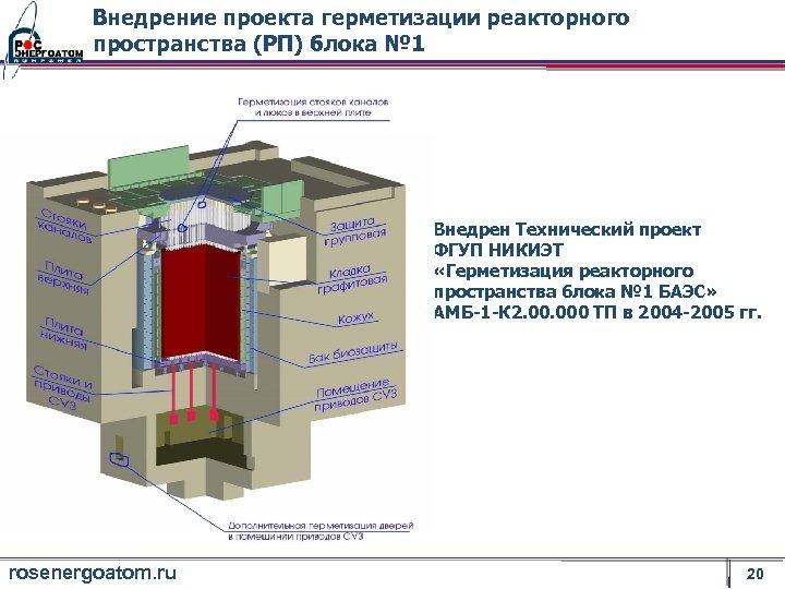 Внедрение проекта герметизации реакторного пространства (РП) блока № 1 Внедрен Технический проект ФГУП НИКИЭТ