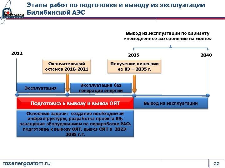 Этапы работ по подготовке и выводу из эксплуатации Билибинской АЭС Вывод из эксплуатации по