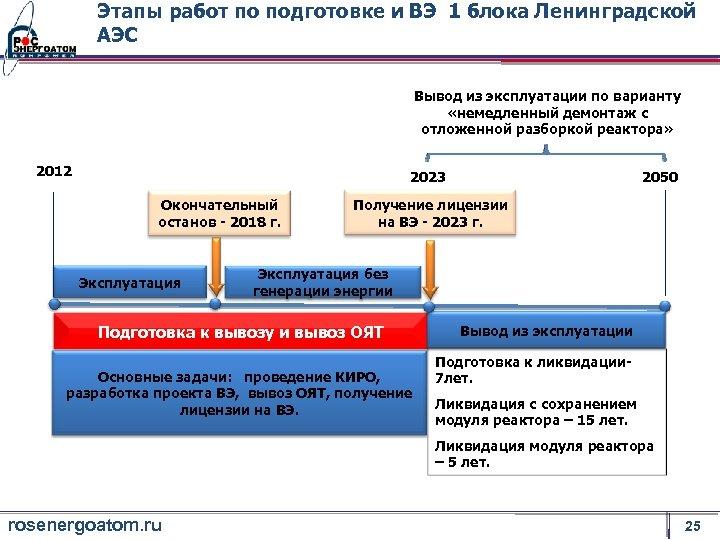 Этапы работ по подготовке и ВЭ 1 блока Ленинградской АЭС Вывод из эксплуатации по