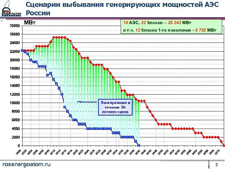 Сценарии выбывания генерирующих мощностей АЭС России МВт 10 АЭС, 32 блоков – 25 242